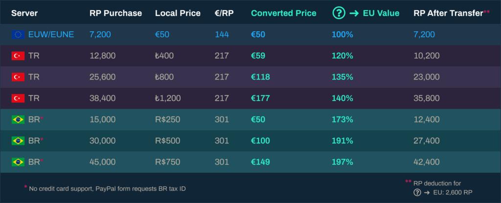 Riot Points comparison table